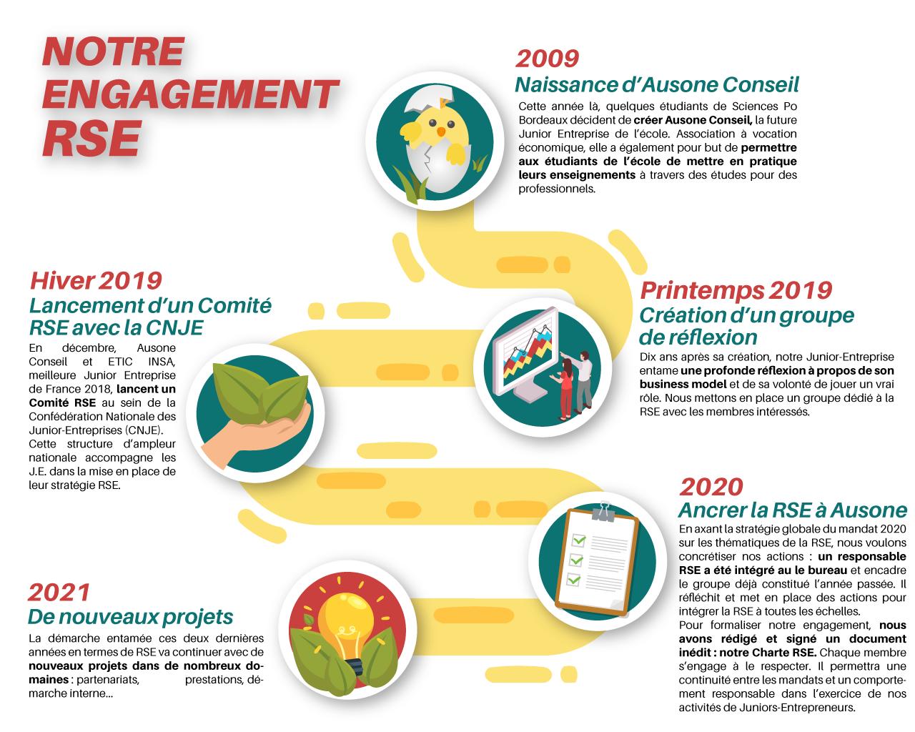 Infographie expliquant le RSE chez Ausone Conseil